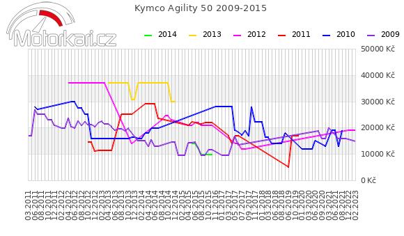 Kymco Agility 50 2009-2015