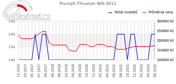Triumph Thruxton 900 2012