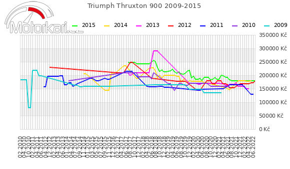 Triumph Thruxton 900 2009-2015