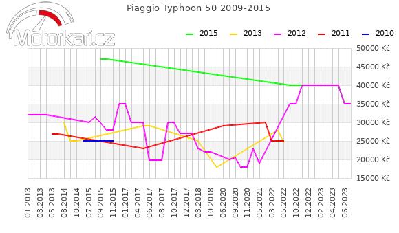 Piaggio Typhoon 50 2009-2015