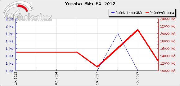 Yamaha BWs 50 2012