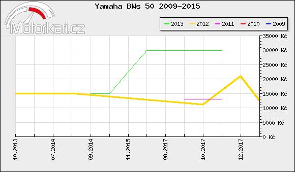 Yamaha BWs 50 2009-2015