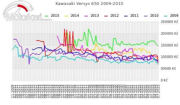 Kawasaki Versys 650 2009-2015