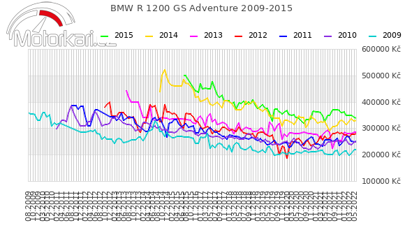 BMW R 1200 GS Adventure 2009-2015