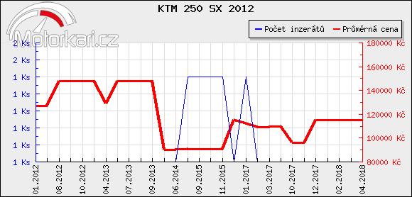 KTM 250 SX 2012