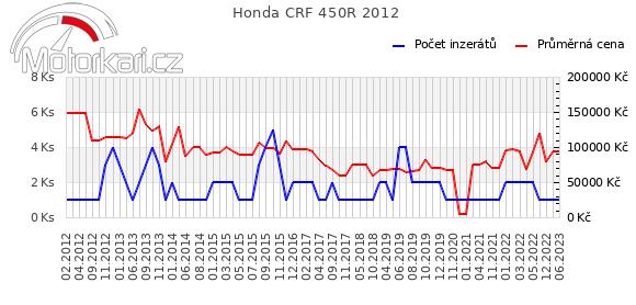 Honda CRF 450R 2012