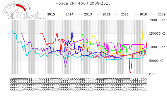 Honda CRF 450R 2009-2015