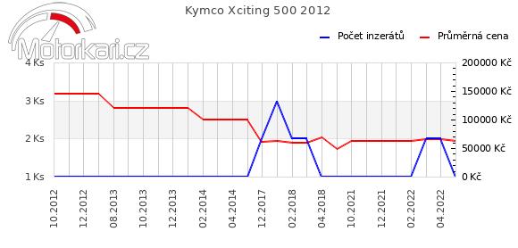 Kymco Xciting 500 2012