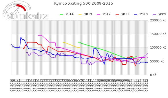 Kymco Xciting 500 2009-2015