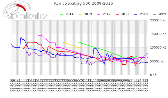 Kymco Xciting 500 2009-2015