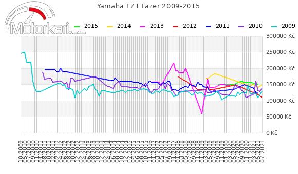 Yamaha FZ1 Fazer 2009-2015