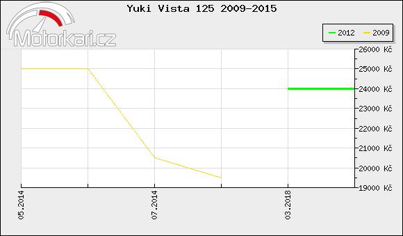 Yuki Vista 125 2009-2015