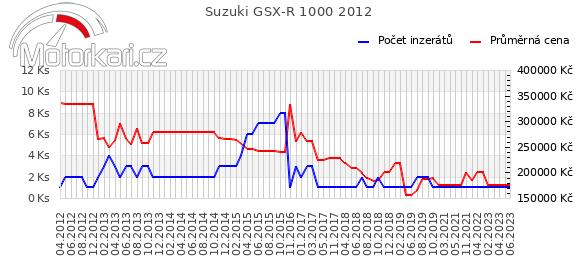 Suzuki GSX-R 1000 2012