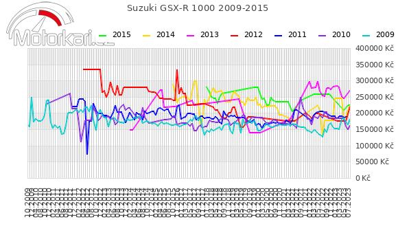 Suzuki GSX-R 1000 2009-2015