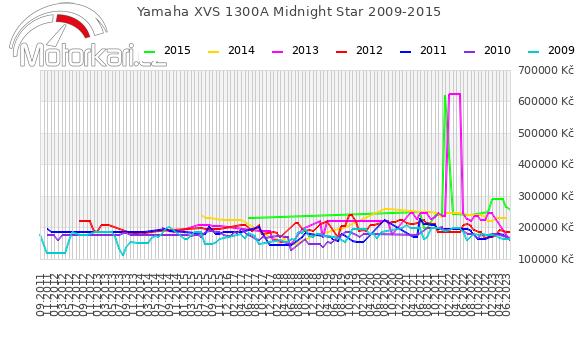 Yamaha XVS 1300A Midnight Star 2009-2015