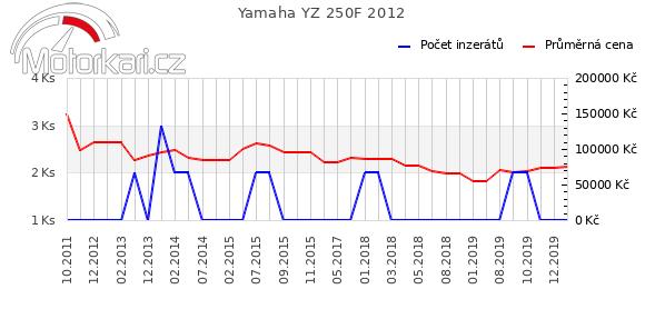 Yamaha YZ 250F 2012