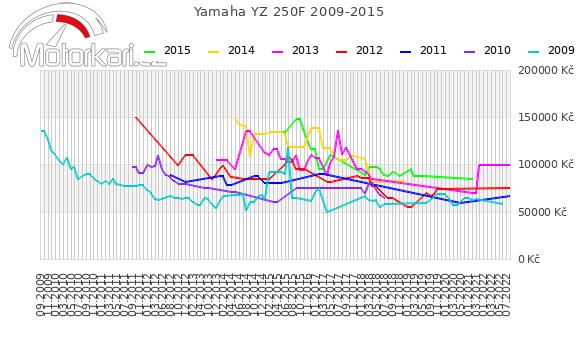 Yamaha YZ 250F 2009-2015