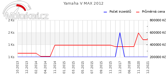 Yamaha V MAX 2012