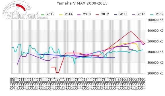 Yamaha V MAX 2009-2015