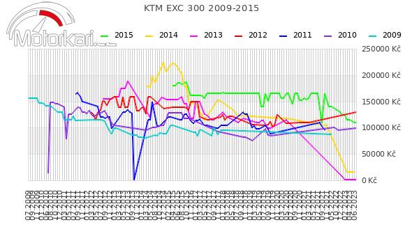 KTM EXC 300 2009-2015