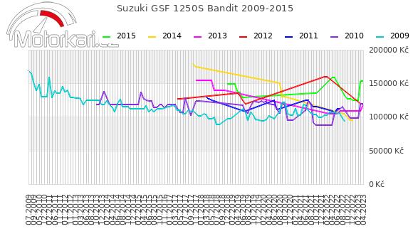Suzuki GSF 1250S Bandit 2009-2015