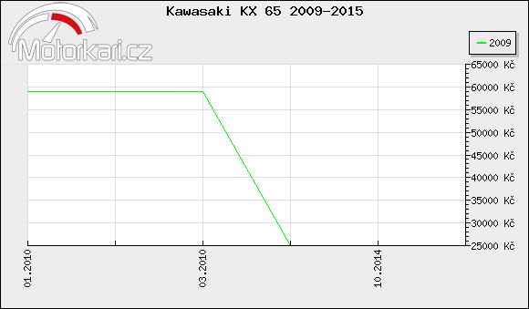 Kawasaki KX 65 2009-2015