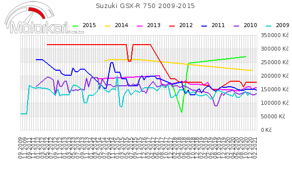 Suzuki GSX-R 750 2009-2015