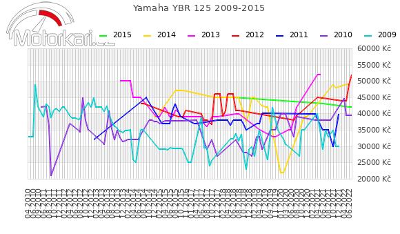 Yamaha YBR 125 2009-2015