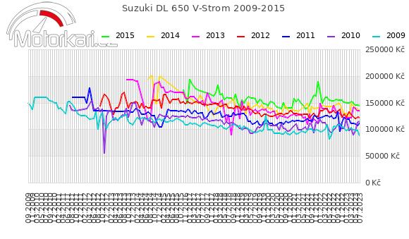 Suzuki DL 650 V-Strom 2009-2015