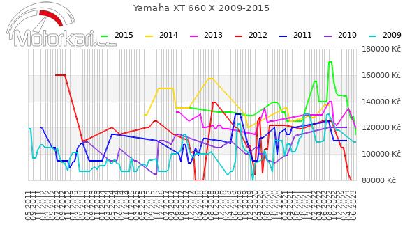 Yamaha XT 660 X 2009-2015