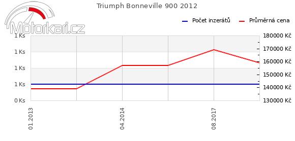Triumph Bonneville 900 2012