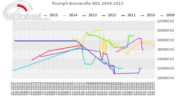 Triumph Bonneville 900 2009-2015