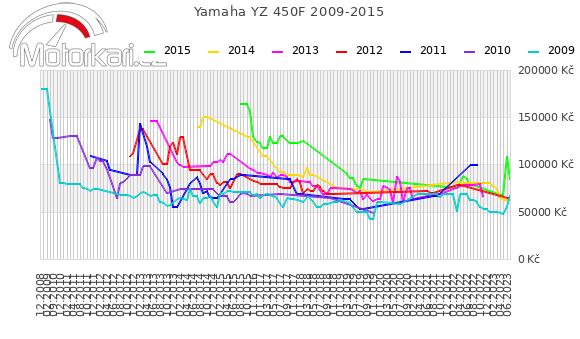 Yamaha YZ 450F 2009-2015