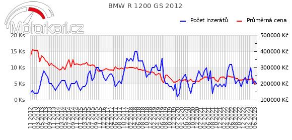 BMW R 1200 GS 2012