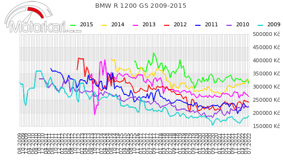 BMW R 1200 GS 2009-2015