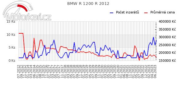 BMW R 1200 R 2012