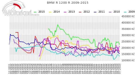 BMW R 1200 R 2009-2015