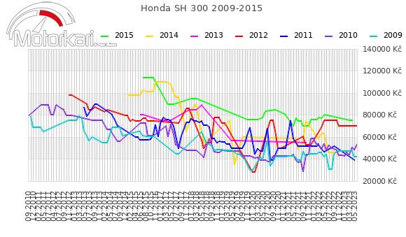 Honda SH 300 2009-2015