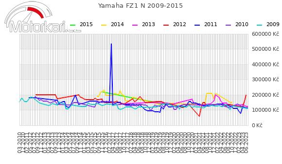 Yamaha FZ1 N 2009-2015