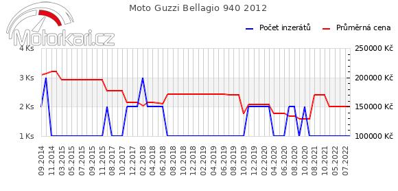 Moto Guzzi Bellagio 940 2012
