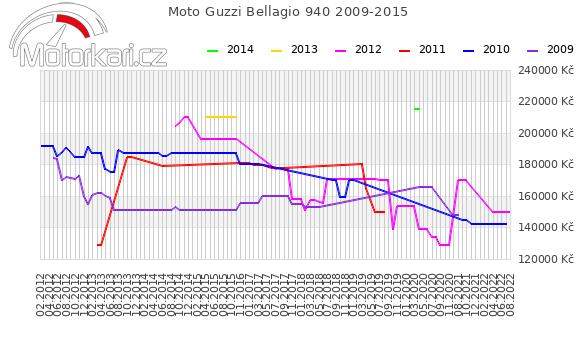 Moto Guzzi Bellagio 940 2009-2015