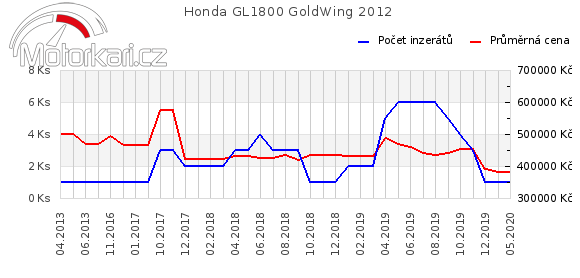 Honda GL1800 GoldWing 2012