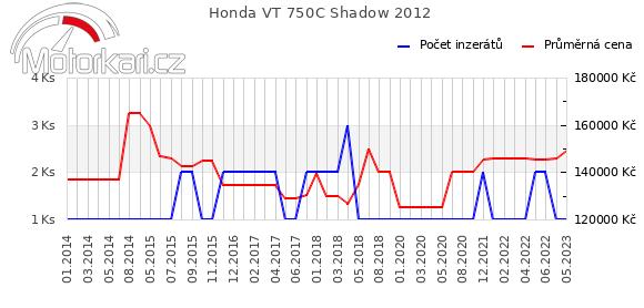 Honda VT 750C Shadow 2012