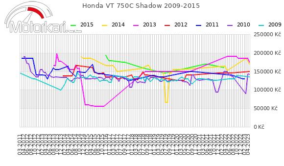 Honda VT 750C Shadow 2009-2015