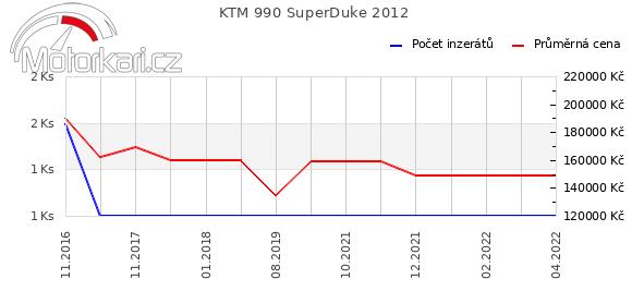KTM 990 SuperDuke 2012