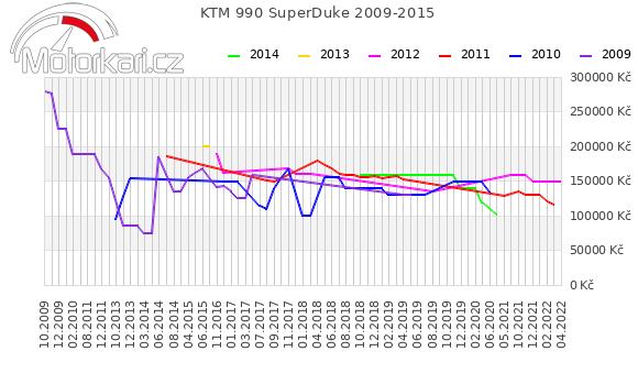 KTM 990 SuperDuke 2009-2015