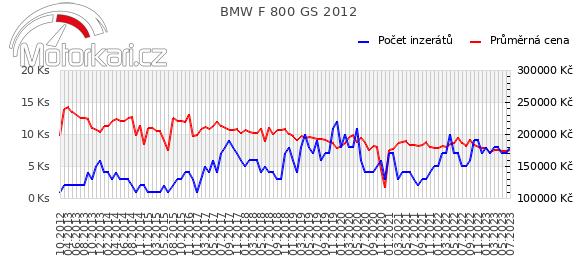 BMW F 800 GS 2012