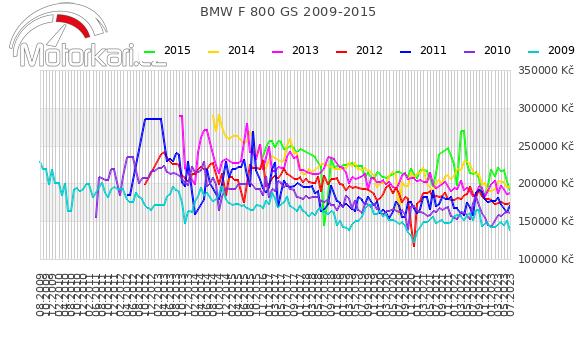 BMW F 800 GS 2009-2015