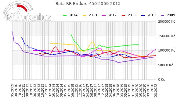 Beta RR Enduro 450 2009-2015