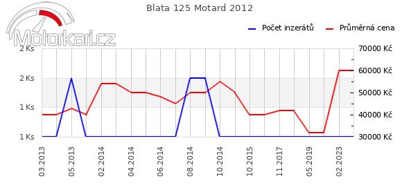 Blata 125 Motard 2012